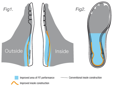 Synchro-Fit Insole
